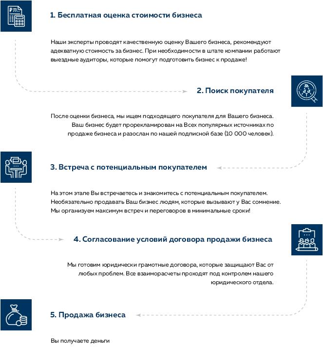 Продажа-покупка бизнеса в москве объявления куплю-продам стиральную маши
